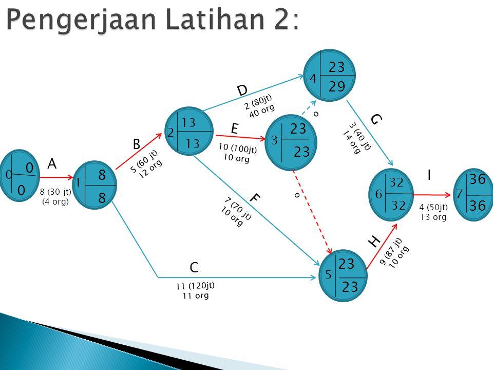 Pengerjaan Latihan 2: 23 29 D G E 23 B 23 A 8 I 36 8 F 36 H 23 C 23 4