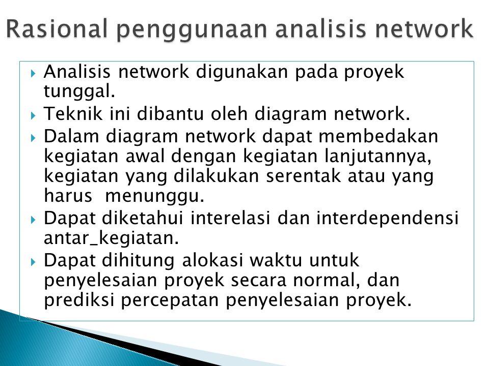 Rasional penggunaan analisis network