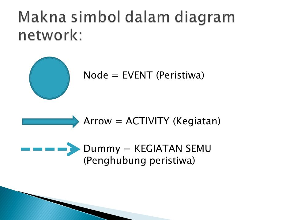 Makna simbol dalam diagram network: