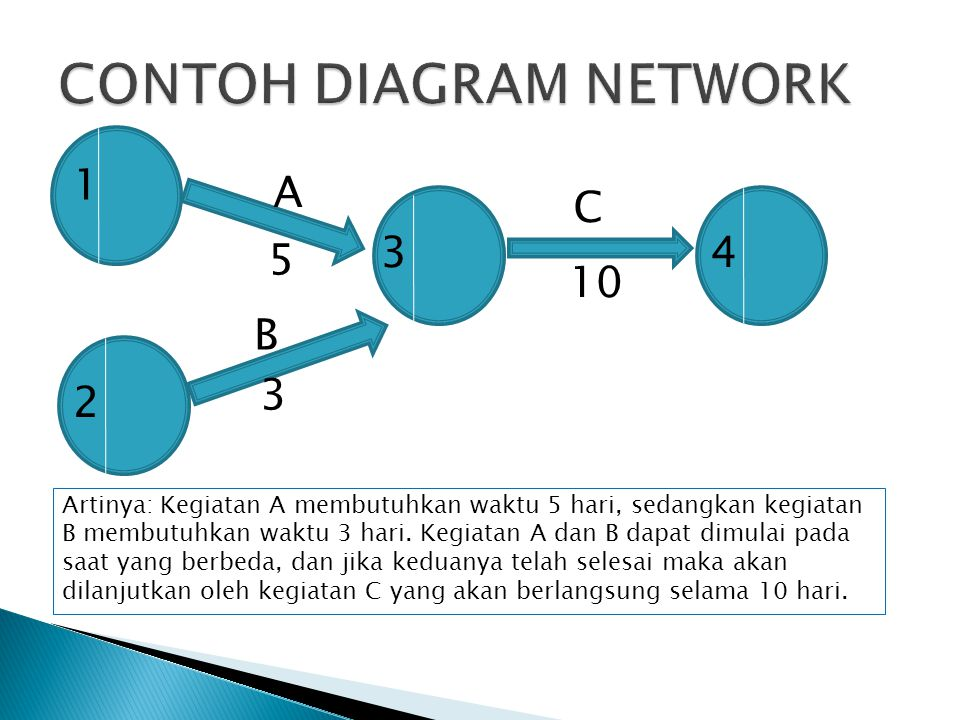 CONTOH DIAGRAM NETWORK
