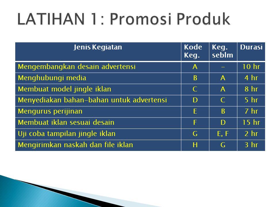 LATIHAN 1: Promosi Produk