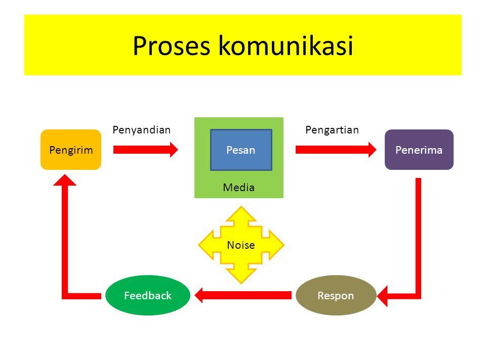 Proses komunikasi Penyandian Pengartian Media Pengirim Pesan Penerima