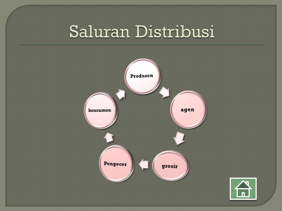 Saluran Distribusi Produsen agen grosir Pengecer konsumen