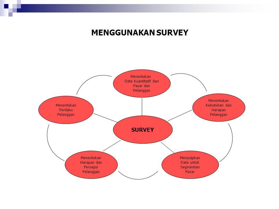 MENGGUNAKAN SURVEY SURVEY Menentukan Data Kuantitatif dari Pasar dan