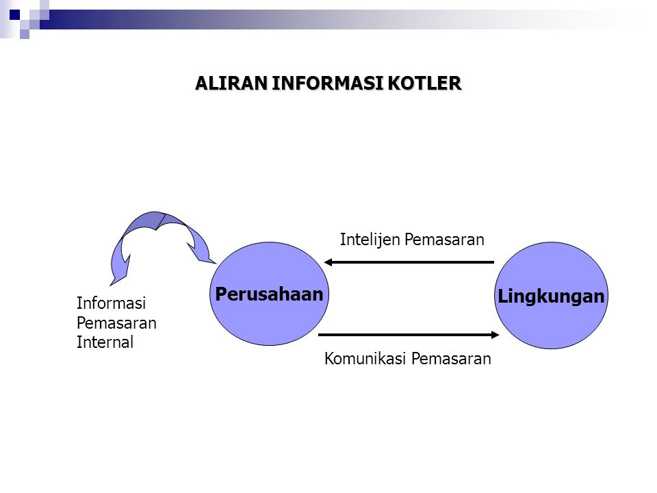 ALIRAN INFORMASI KOTLER