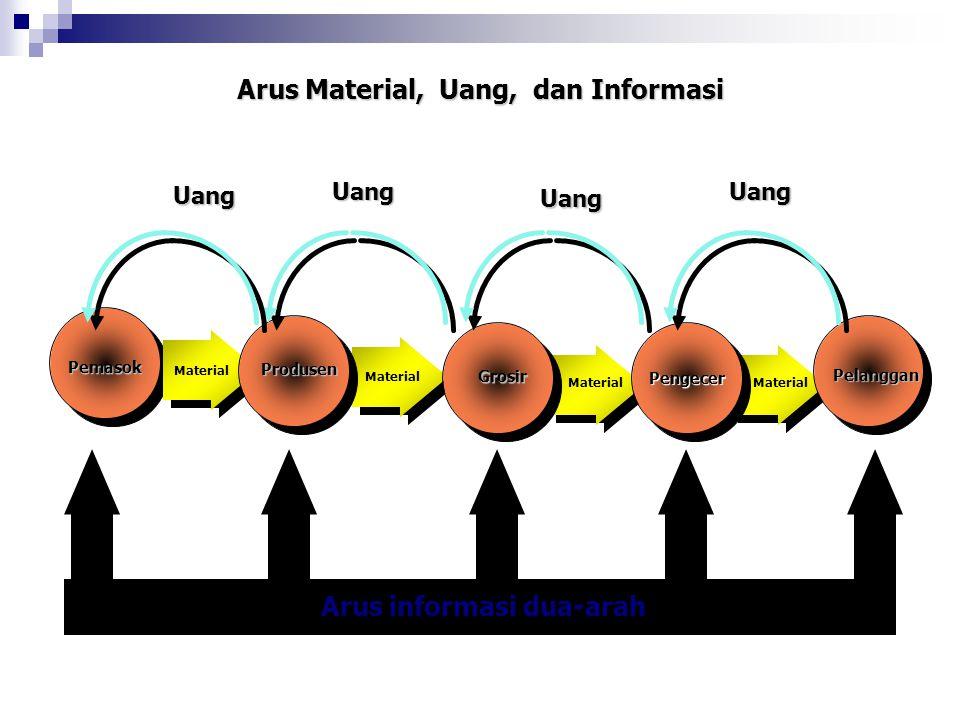 Arus Material, Uang, dan Informasi