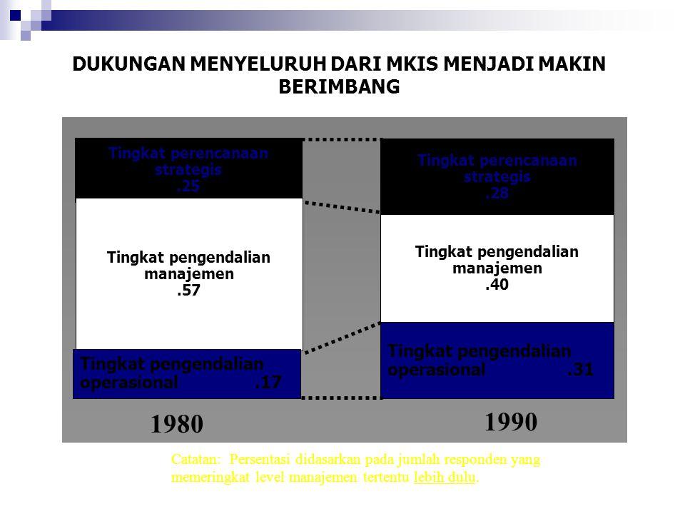 1980 1990 DUKUNGAN MENYELURUH DARI MKIS MENJADI MAKIN BERIMBANG