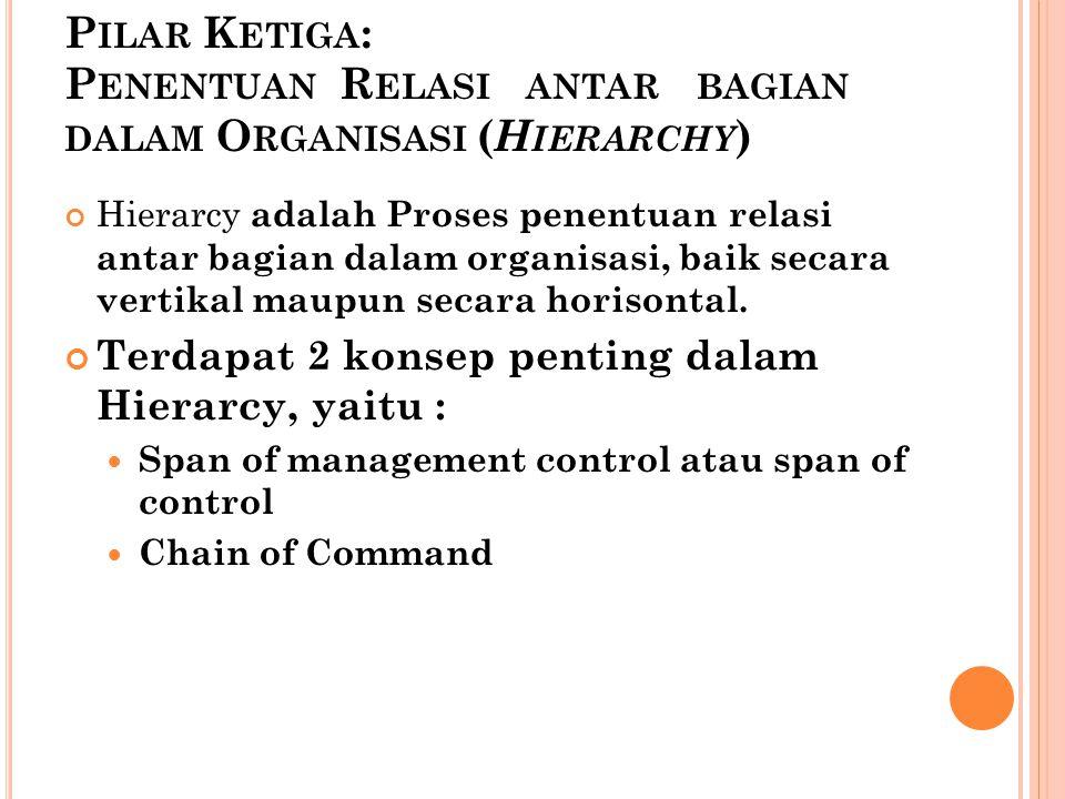 Pilar Ketiga: Penentuan Relasi antar bagian dalam Organisasi (Hierarchy)