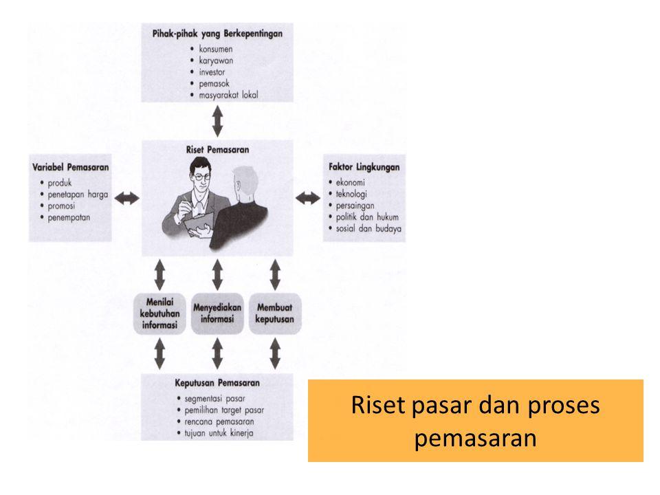 Riset pasar dan proses pemasaran