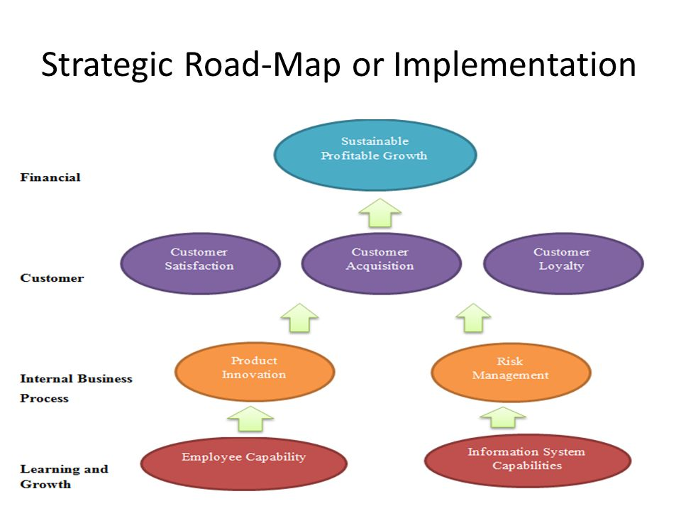 Strategic Road-Map or Implementation
