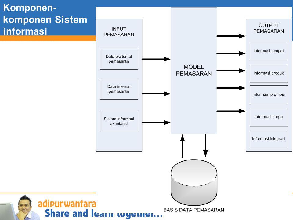 Komponen-komponen Sistem informasi pemasaran
