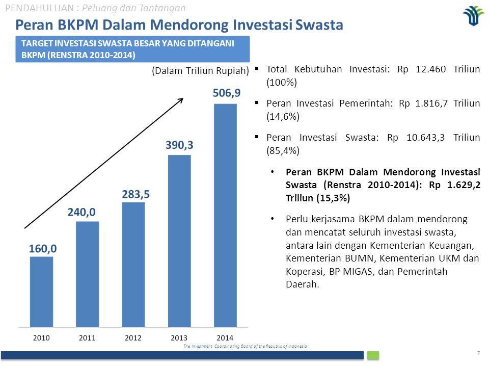 Peran BKPM Dalam Mendorong Investasi Swasta