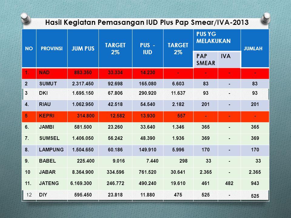 Hasil Kegiatan Pemasangan IUD Plus Pap Smear/IVA-2013