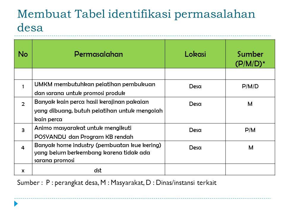 Membuat Tabel identifikasi permasalahan desa