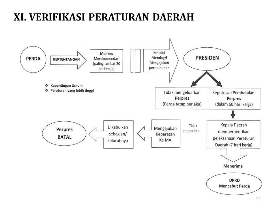 XI. VERIFIKASI PERATURAN DAERAH