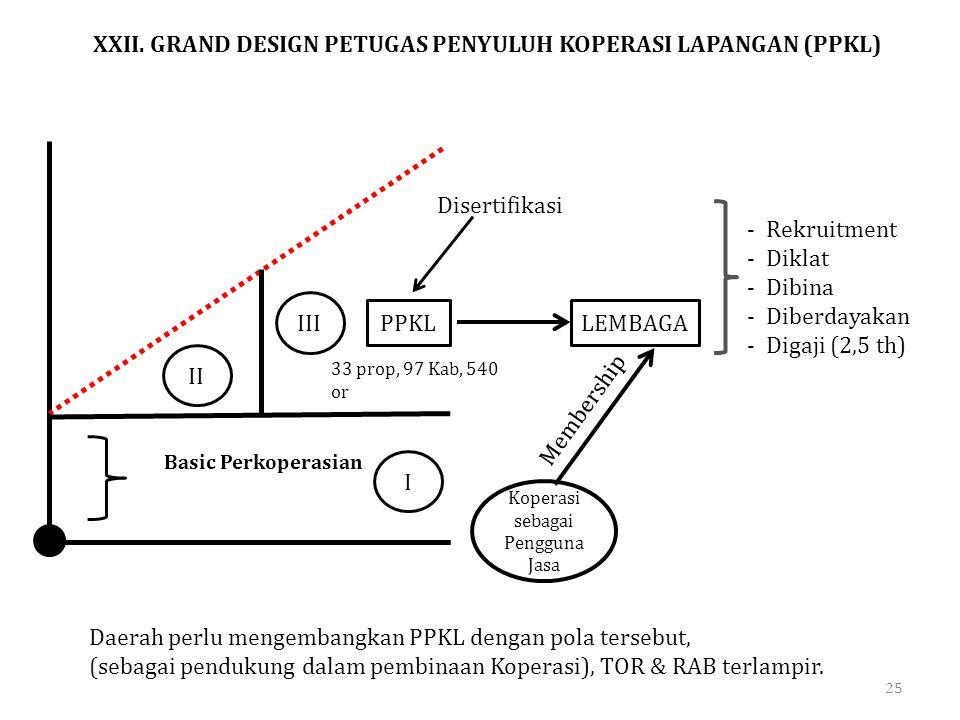 XXII. GRAND DESIGN PETUGAS PENYULUH KOPERASI LAPANGAN (PPKL)