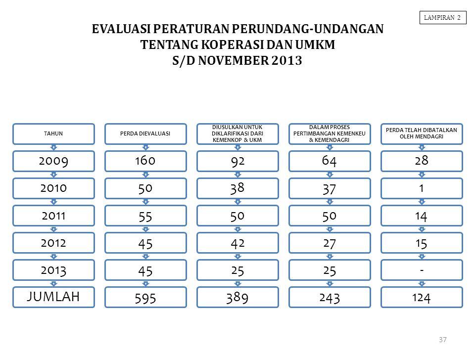 LAMPIRAN 2 EVALUASI PERATURAN PERUNDANG-UNDANGAN TENTANG KOPERASI DAN UMKM S/D NOVEMBER 2013. TAHUN.