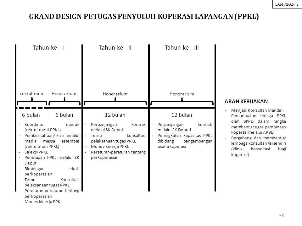 GRAND DESIGN PETUGAS PENYULUH KOPERASI LAPANGAN (PPKL)
