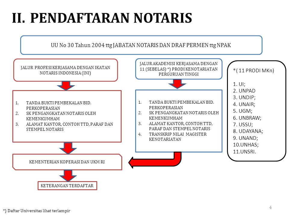 II. PENDAFTARAN NOTARIS