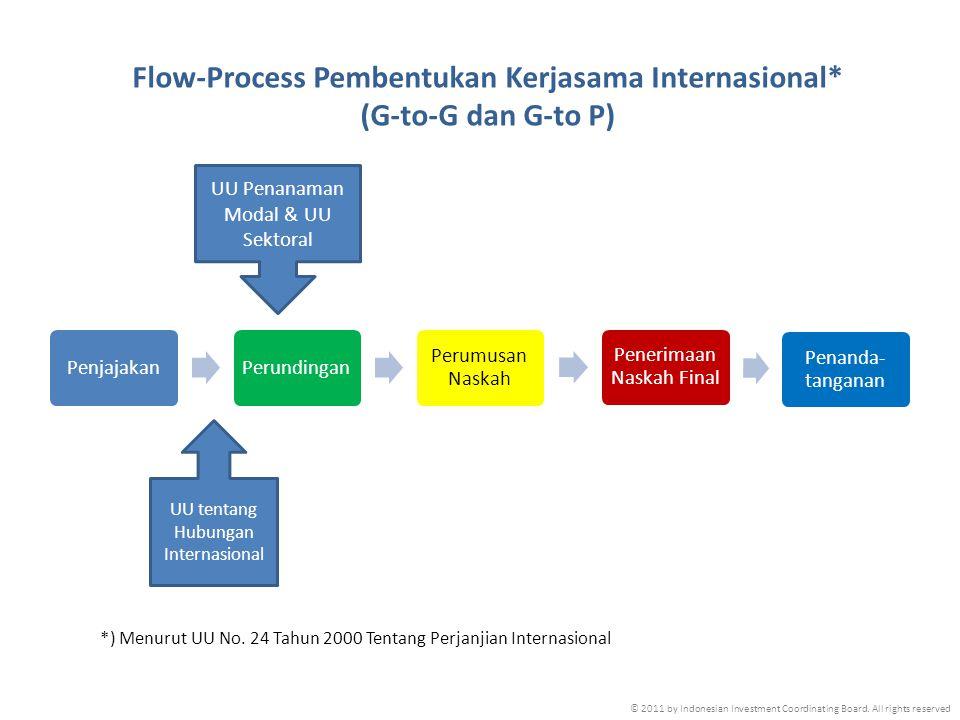 Flow-Process Pembentukan Kerjasama Internasional*