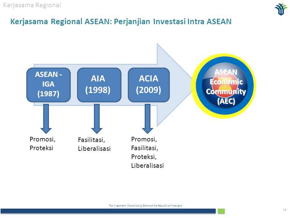 ASEAN Economic Community (AEC)