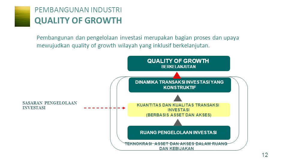 PEMBANGUNAN INDUSTRI QUALITY OF GROWTH