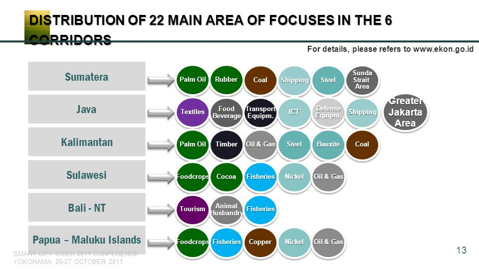 DISTRIBUTION OF 22 MAIN AREA OF FOCUSES IN THE 6 CORRIDORS