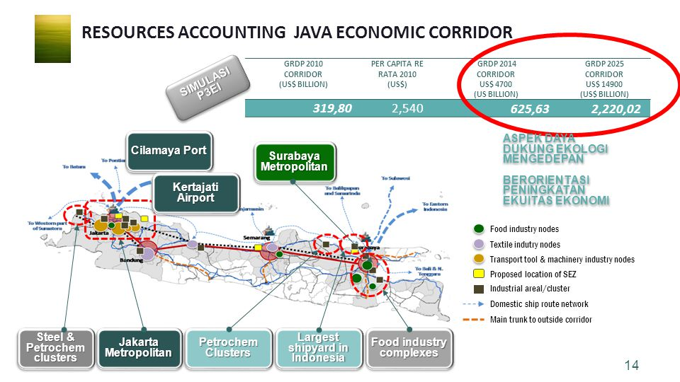 RESOURCES ACCOUNTING JAVA ECONOMIC CORRIDOR