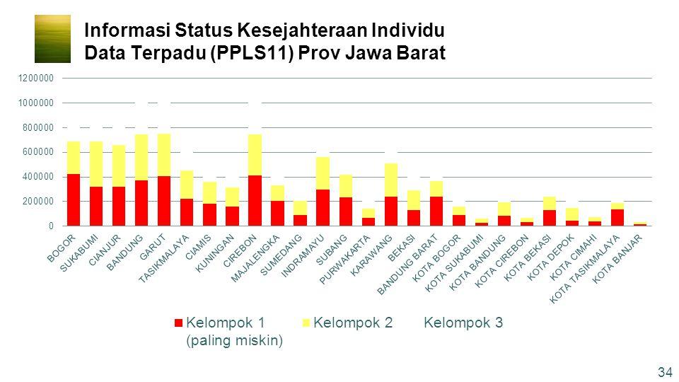 Informasi Status Kesejahteraan Individu Data Terpadu (PPLS11) Prov Jawa Barat