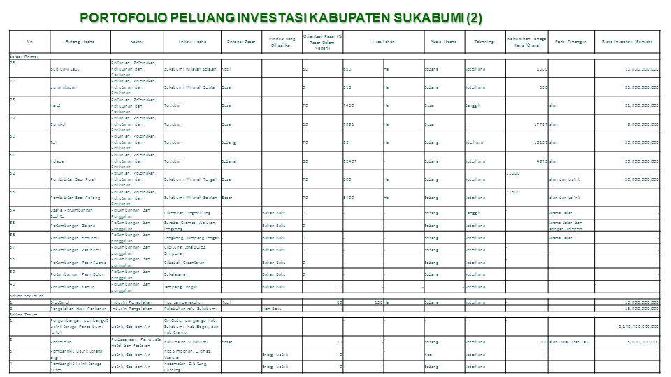PORTOFOLIO PELUANG INVESTASI KABUPATEN SUKABUMI (2)