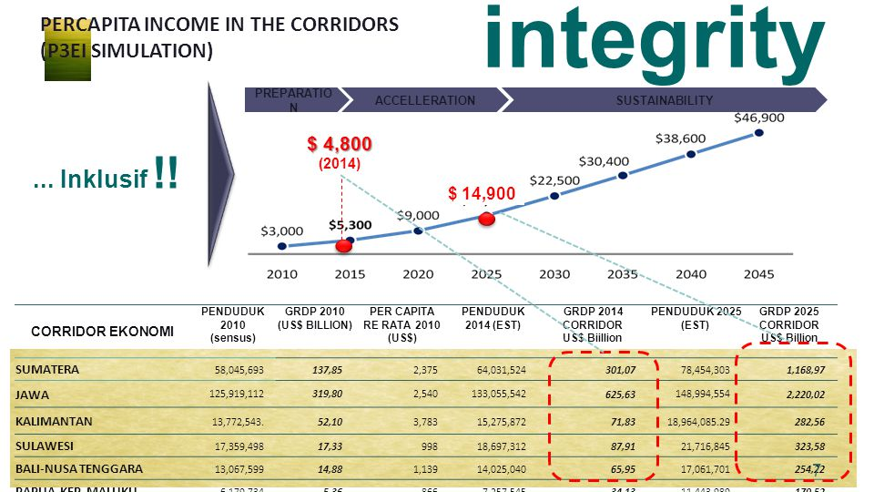 integrity ... Inklusif !! PERCAPITA INCOME IN THE CORRIDORS