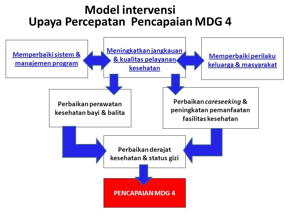 Model intervensi Upaya Percepatan Pencapaian MDG 4