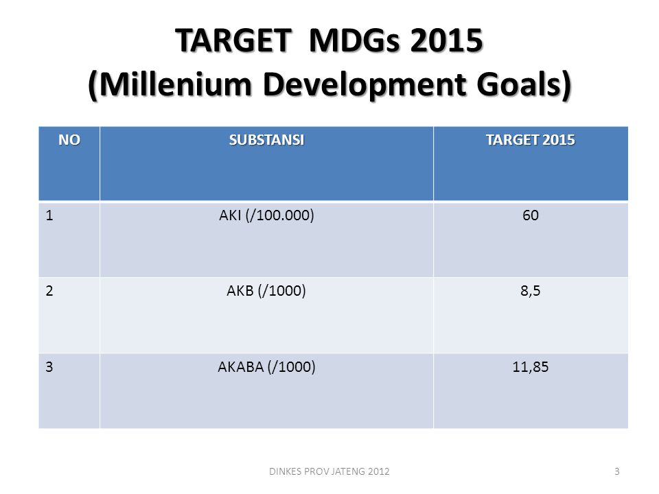 TARGET MDGs 2015 (Millenium Development Goals)