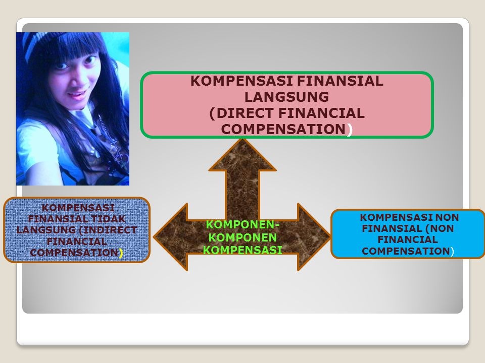 KOMPENSASI FINANSIAL LANGSUNG (DIRECT FINANCIAL COMPENSATION)