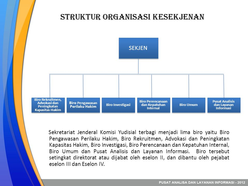 Struktur Organisasi Kesekjenan