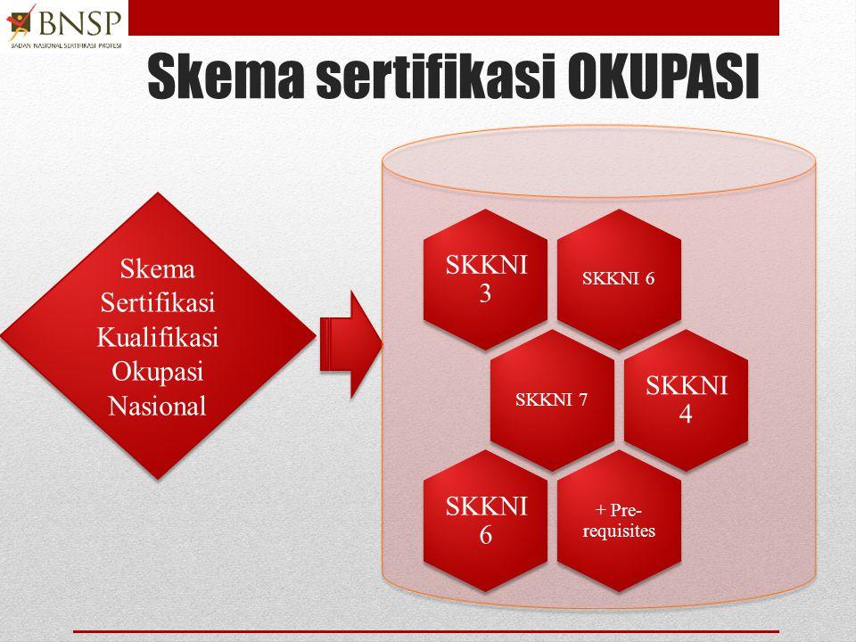 Skema sertifikasi OKUPASI