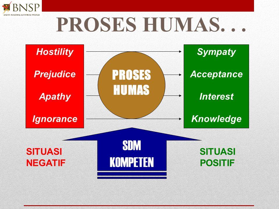 PROSES HUMAS. . . SDM KOMPETEN PROSES HUMAS Hostility Prejudice Apathy