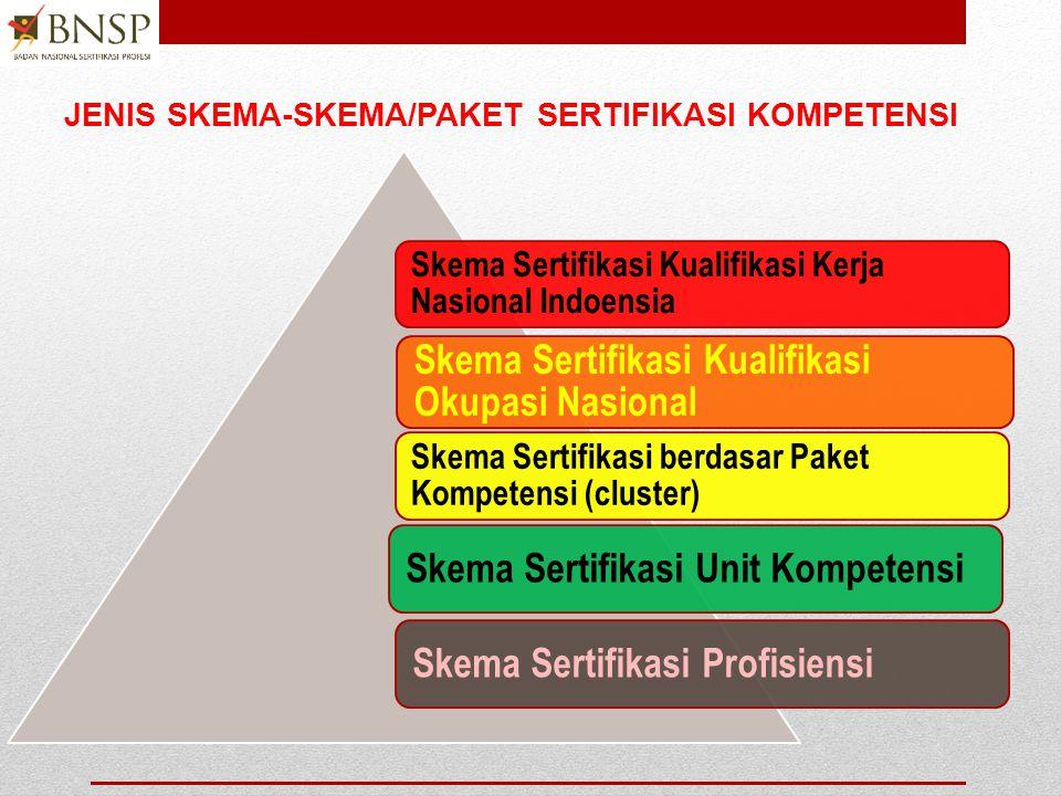 JENIS SKEMA-SKEMA/PAKET SERTIFIKASI KOMPETENSI