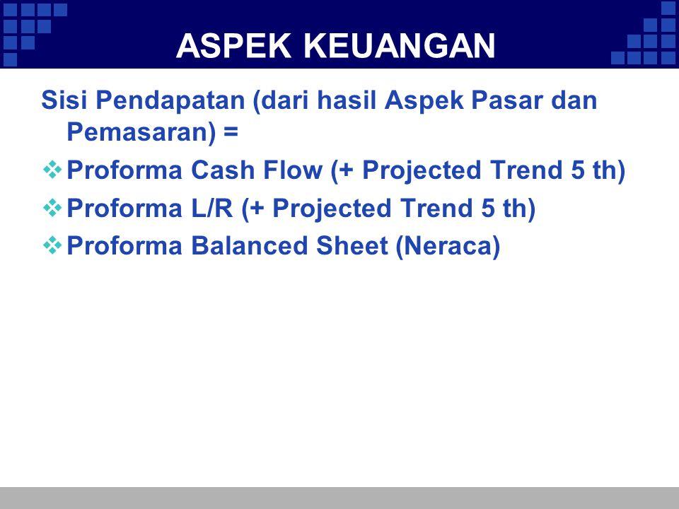 ASPEK KEUANGAN Sisi Pendapatan (dari hasil Aspek Pasar dan Pemasaran) = Proforma Cash Flow (+ Projected Trend 5 th)