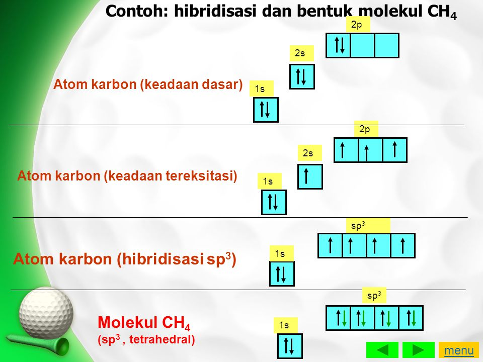 Contoh: hibridisasi dan bentuk molekul CH4