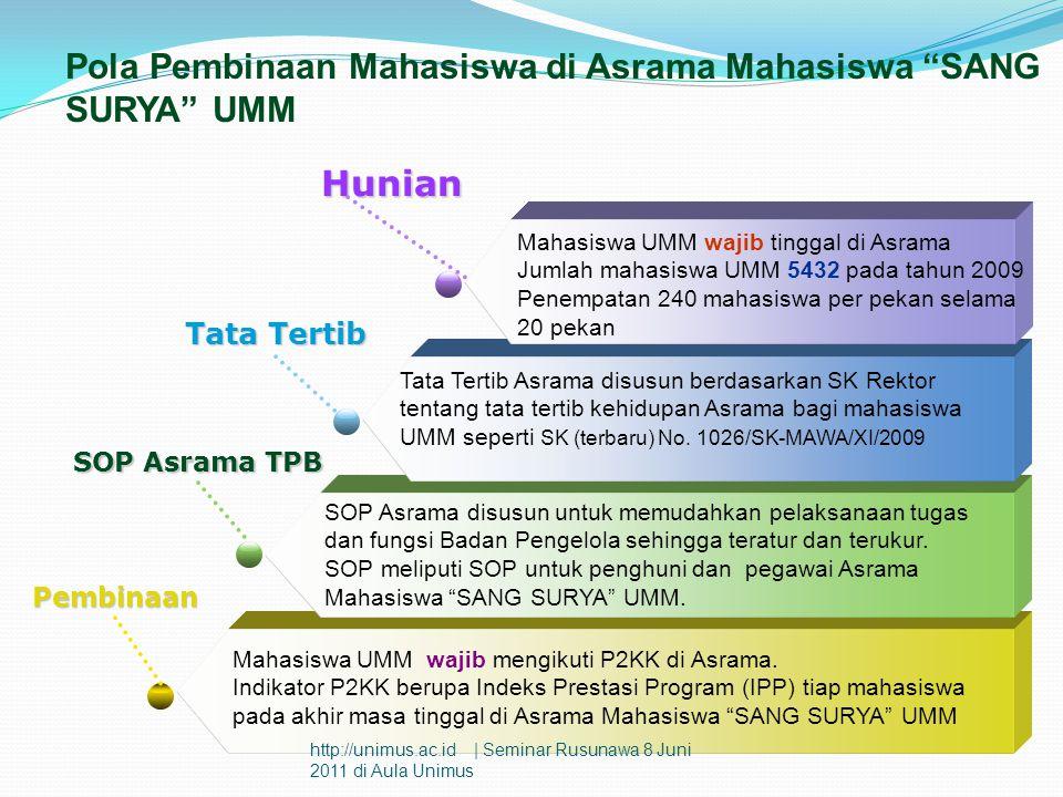 Pola Pembinaan Mahasiswa di Asrama Mahasiswa SANG SURYA UMM