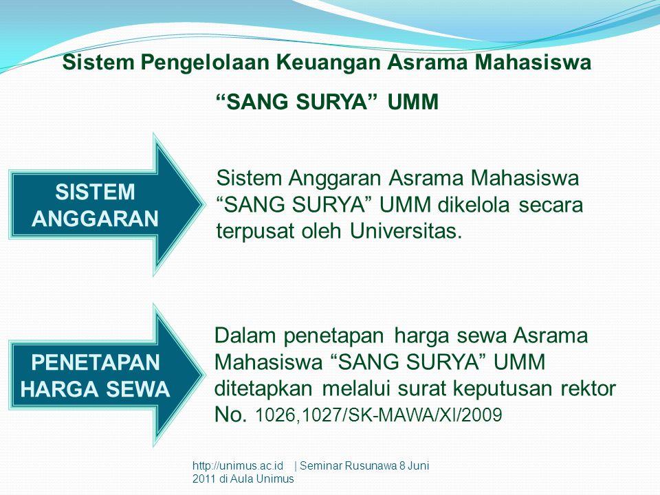 Sistem Pengelolaan Keuangan Asrama Mahasiswa