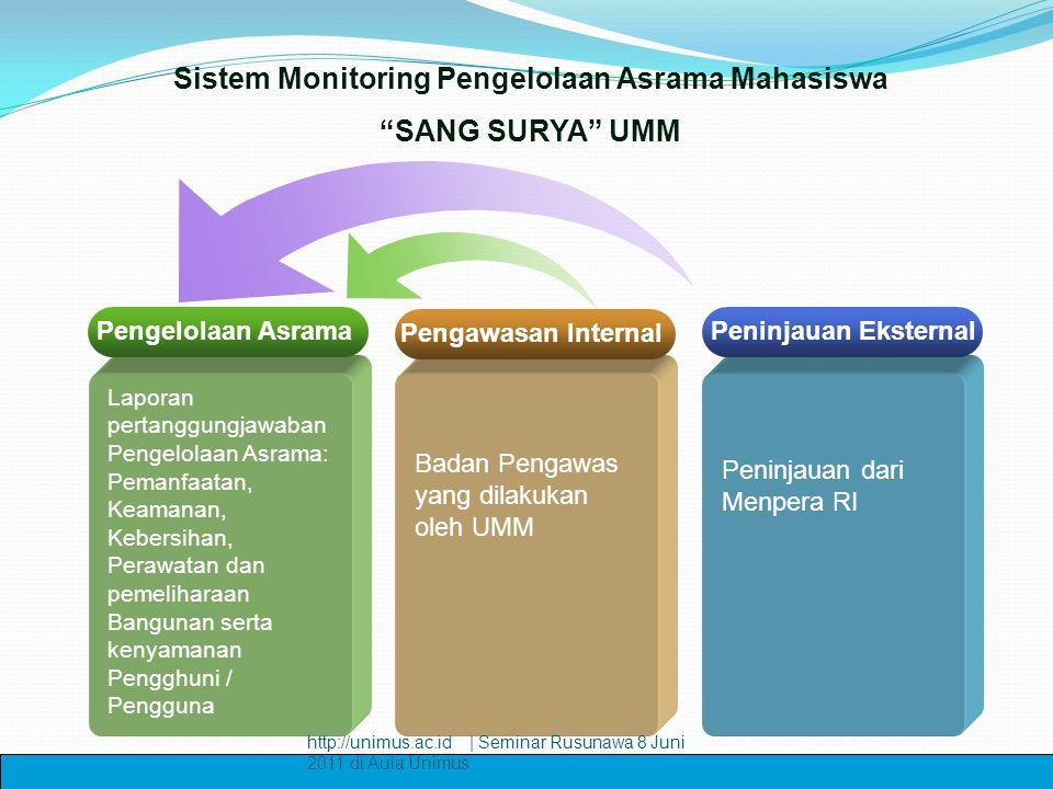 Sistem Monitoring Pengelolaan Asrama Mahasiswa