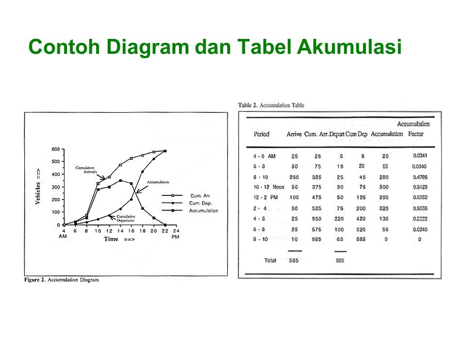Contoh Diagram dan Tabel Akumulasi