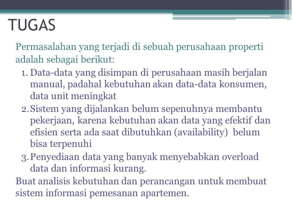 TUGAS Permasalahan yang terjadi di sebuah perusahaan properti
