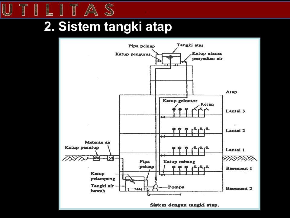 2. Sistem tangki atap