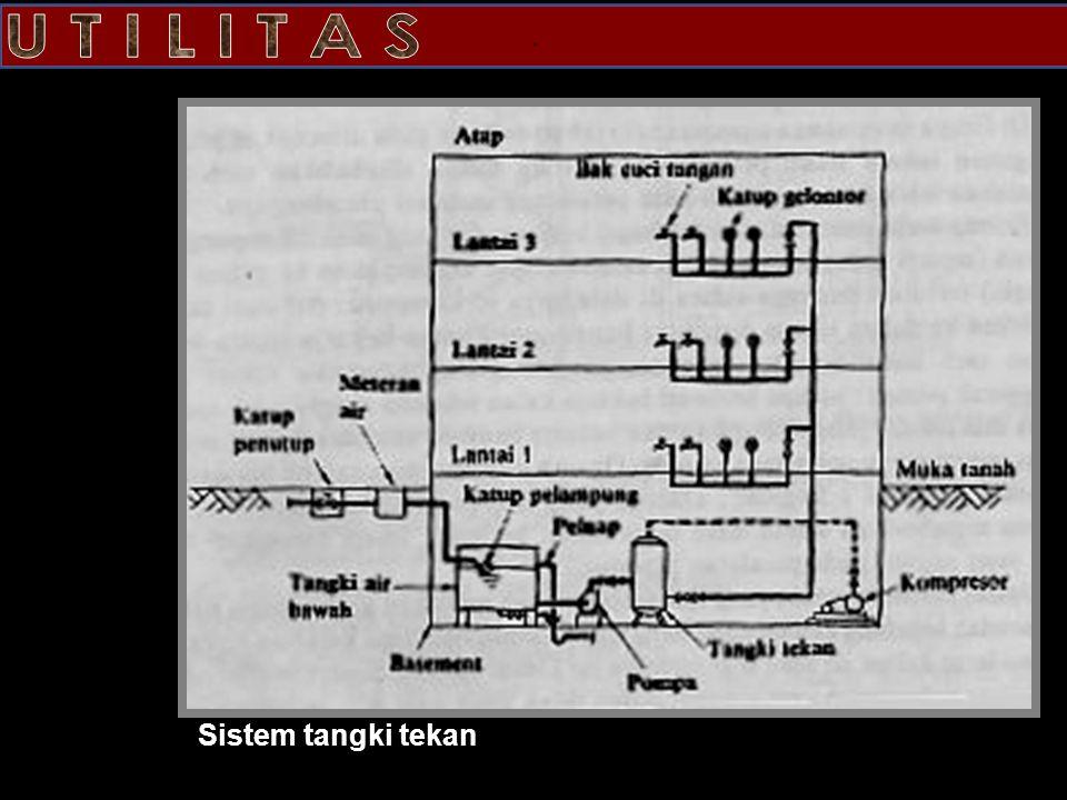 Sistem tangki tekan