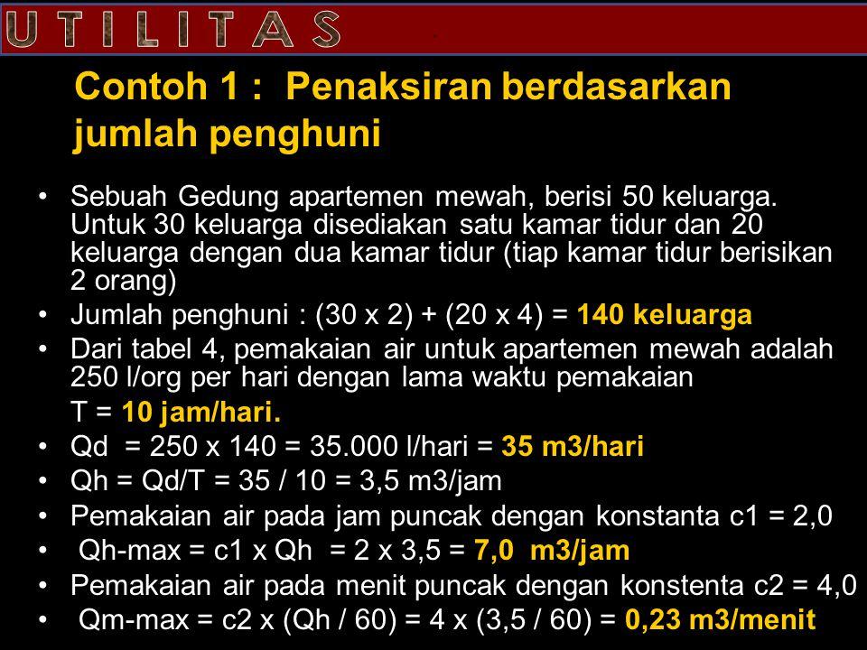 Contoh 1 : Penaksiran berdasarkan jumlah penghuni