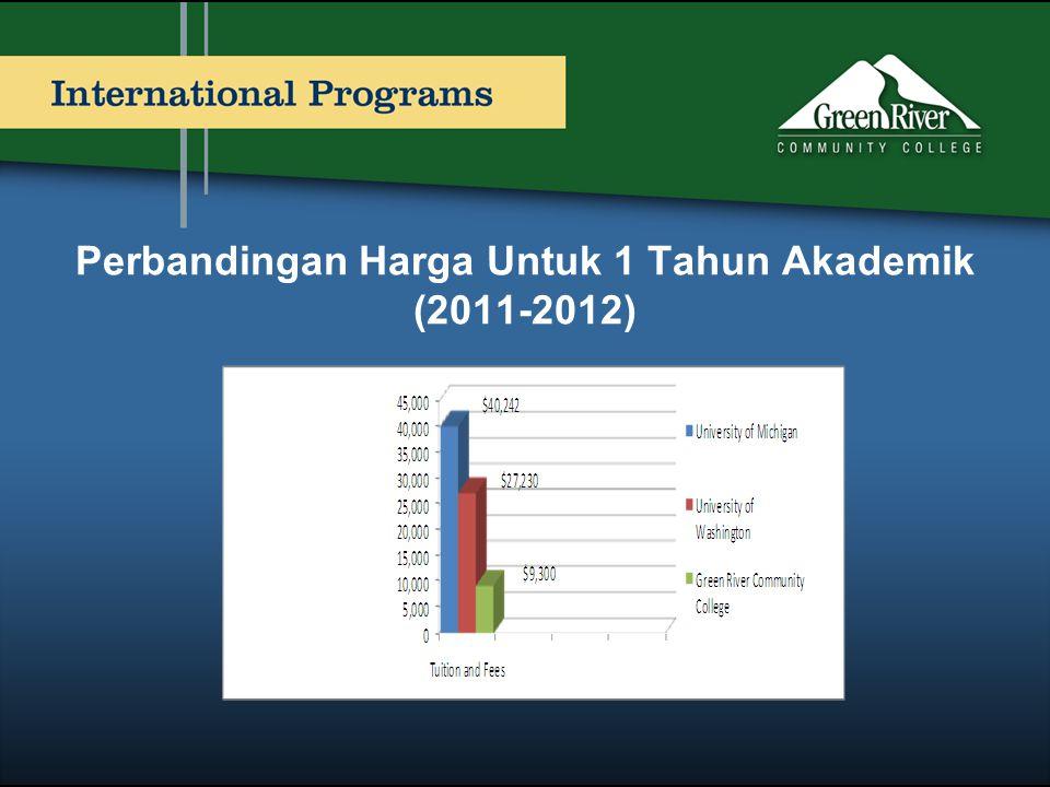 Perbandingan Harga Untuk 1 Tahun Akademik (2011-2012)