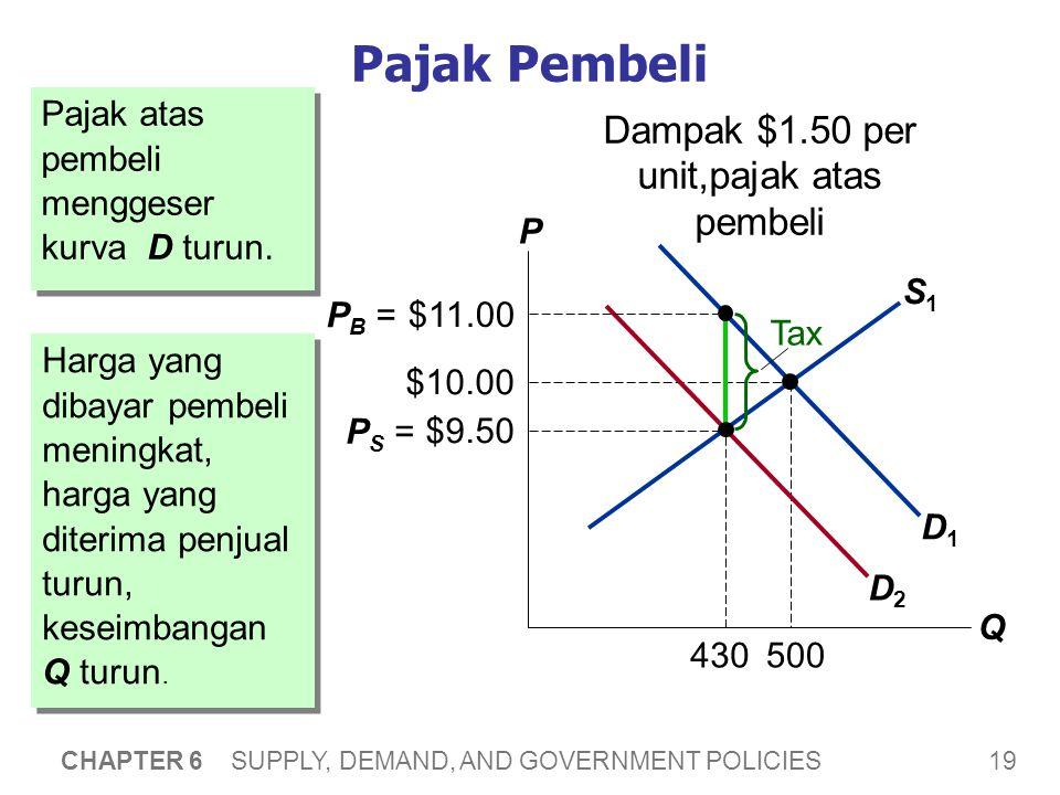 The Incidence of a Tax: Bagaimana beban pajak dibagi diantara pelaku pasar. P. Q.